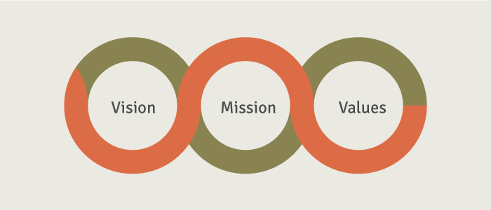 Vision-Mission-Values-700x300