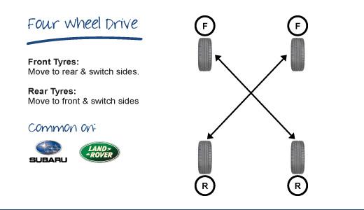 Cách đảo lốp - 4 wheel drive