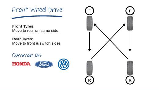 cách đảo lốp - front wheel drive