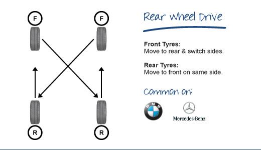 cách đảo lốp - rear wheel drive