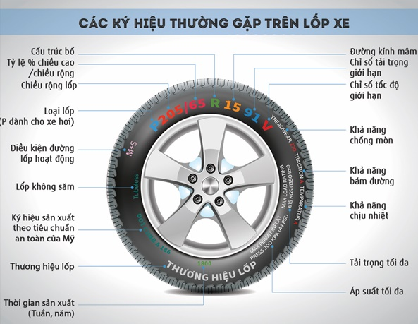 thông số trên lốp xe