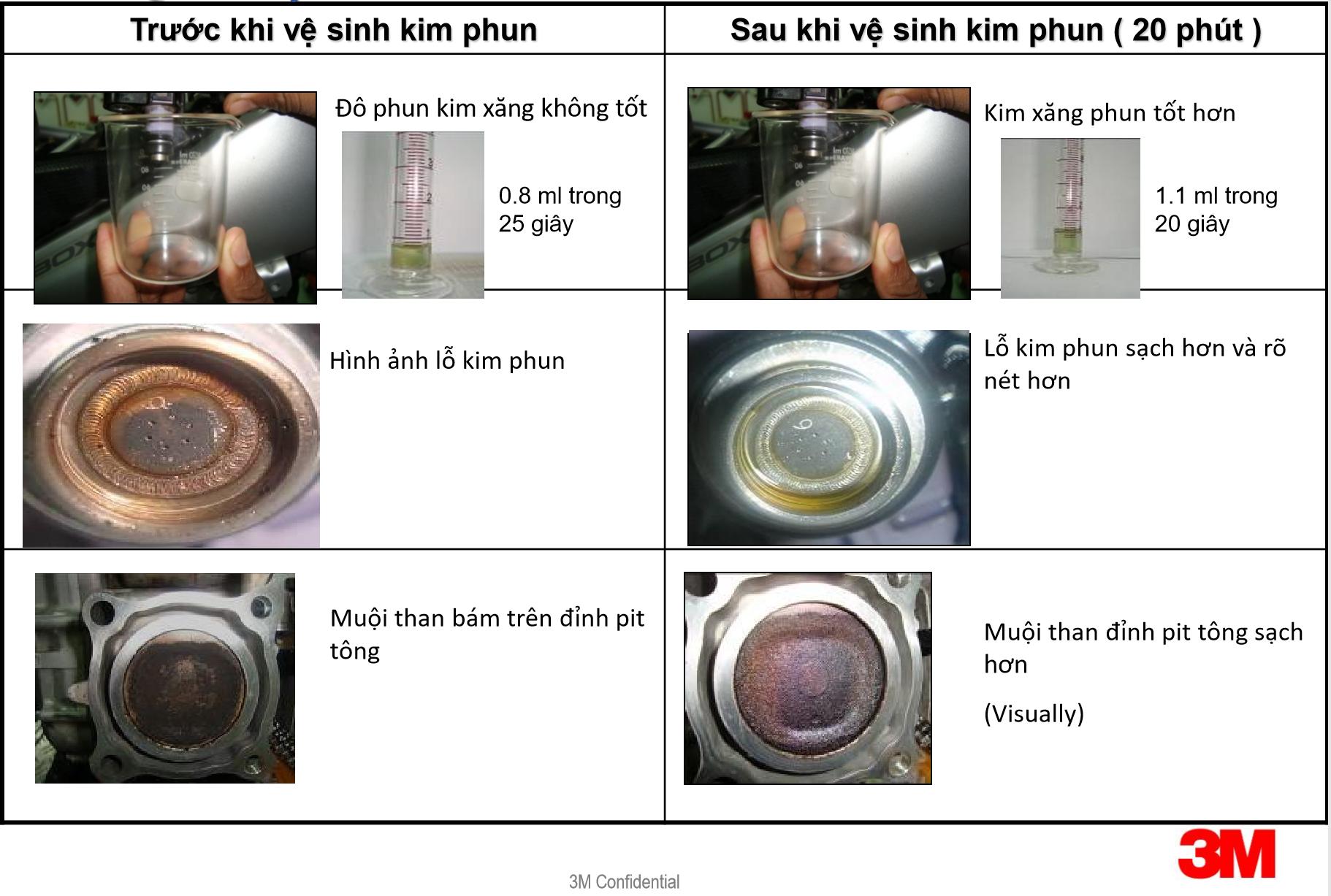 Trước và sau khi vệ sinh kim phun 2